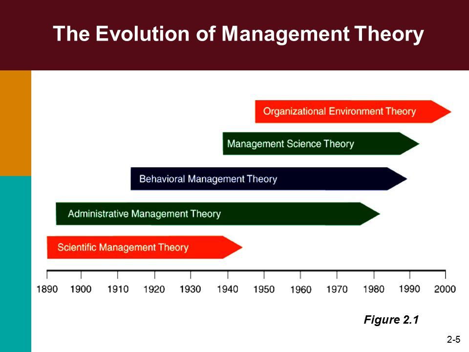 2-36 The Hawthorne Studies Implications Behavior of managers and workers in the work setting is as important in explaining the level of performance as the technical aspects of the task