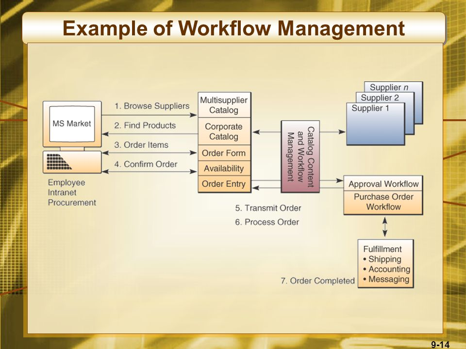 9-14 Example of Workflow Management