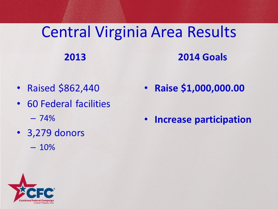 Central Virginia Area Results 2013 Raised $862, Federal facilities – 74% 3,279 donors – 10% 2014 Goals Raise $1,000, Increase participation