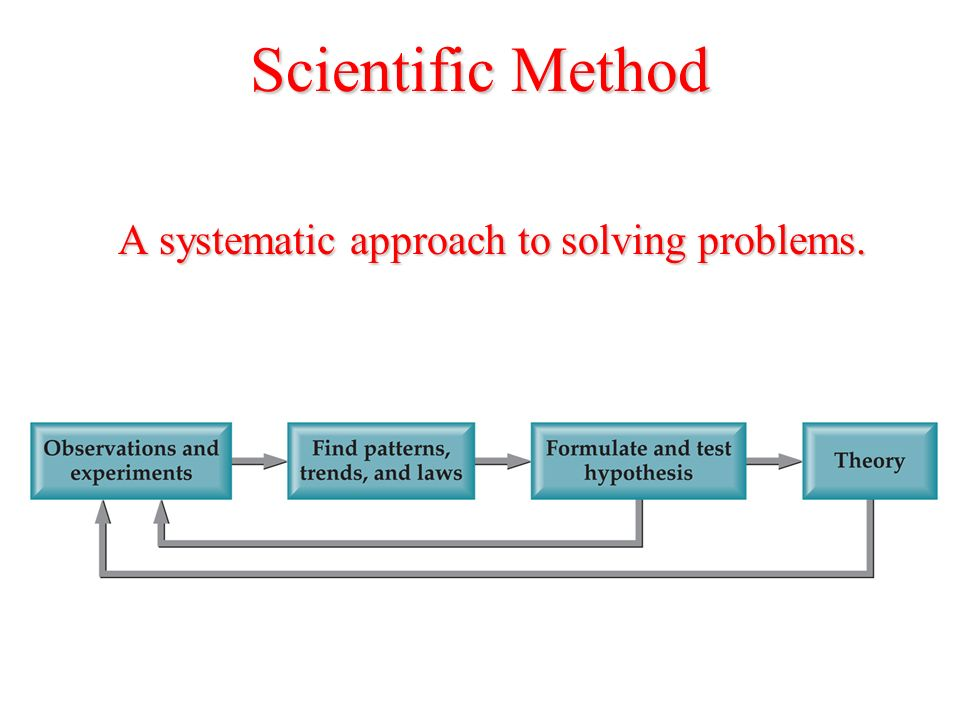 Scientific Method A systematic approach to solving problems.