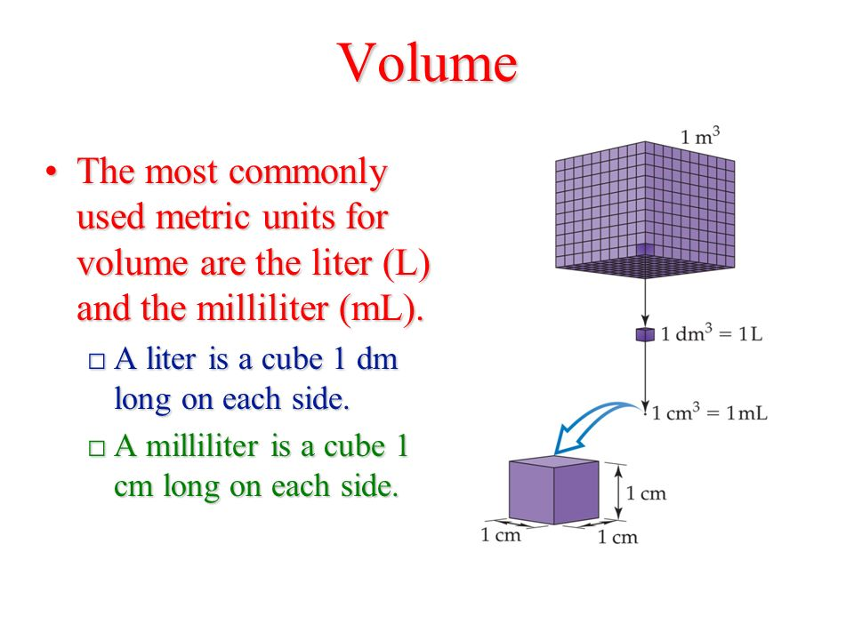 Volume The most commonly used metric units for volume are the liter (L) and the milliliter (mL).The most commonly used metric units for volume are the liter (L) and the milliliter (mL).