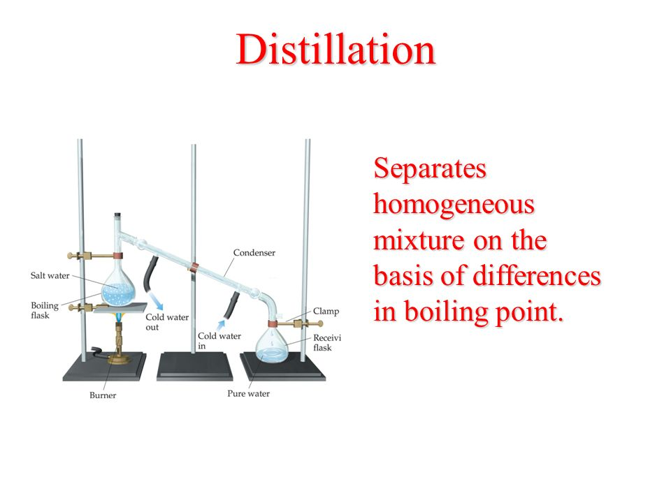 Distillation Separates homogeneous mixture on the basis of differences in boiling point.
