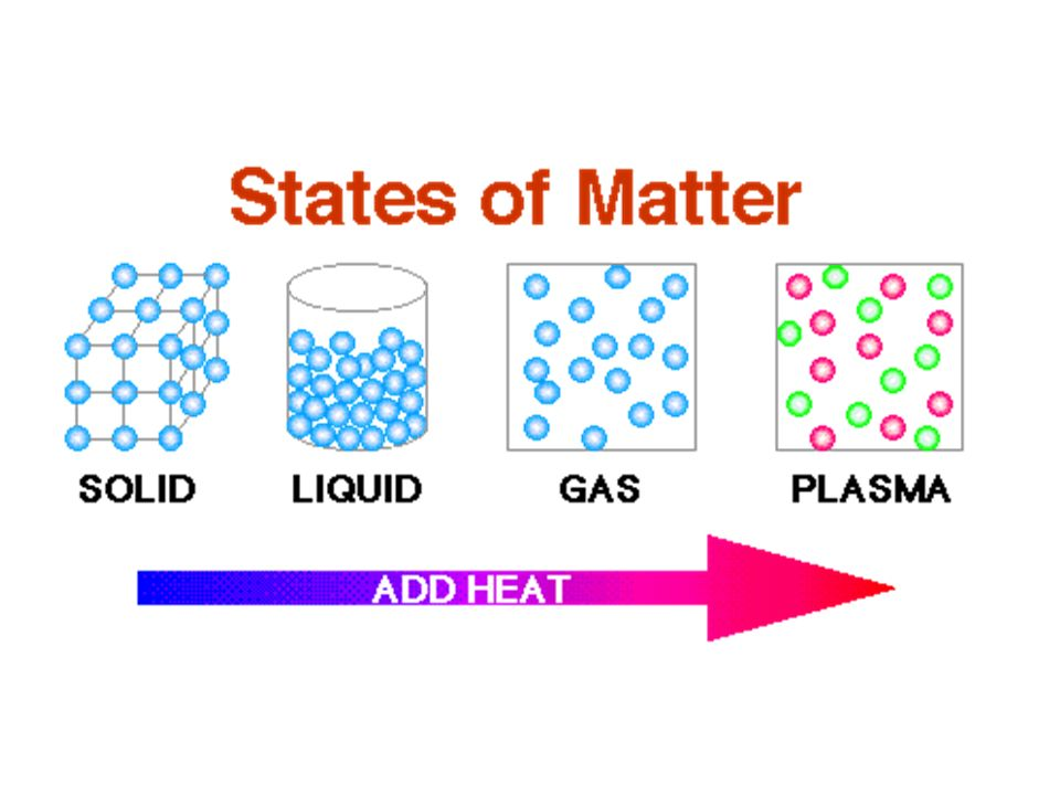 Properties Of Matter Properties Of Matter Describe Matter Example
