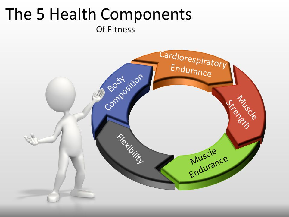 health components Cultural health is a combination of social and physical health as it is influenced by our community laws, beliefs, attitudes, behaviours and values and has the potential to strongly influence emotional, social and physical health.