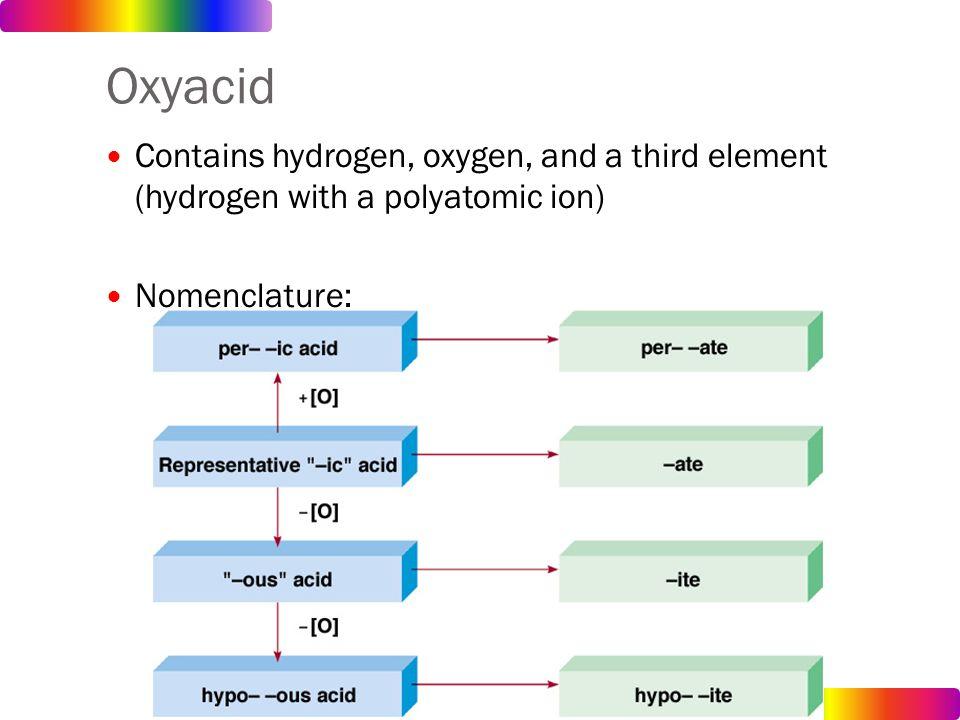What polyatomic ions make acids acidic and bases basic?!?!?!!!!?