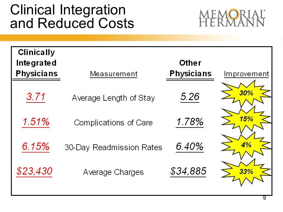 9 Clinical Integration and Reduced Costs 30% 15% 4% 33%