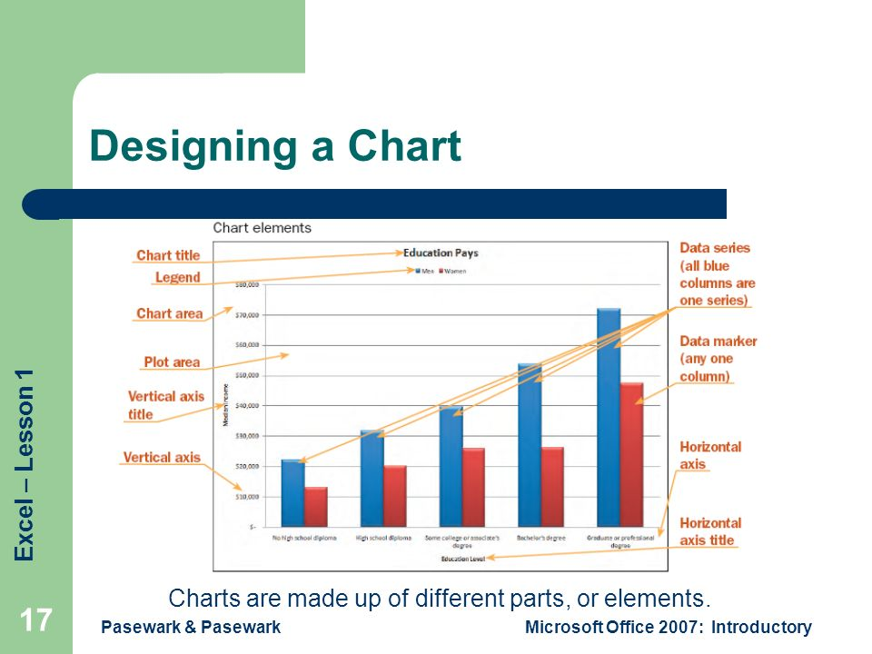 Excel – Lesson 1 Pasewark & PasewarkMicrosoft Office 2007: Introductory 17 Designing a Chart Charts are made up of different parts, or elements.