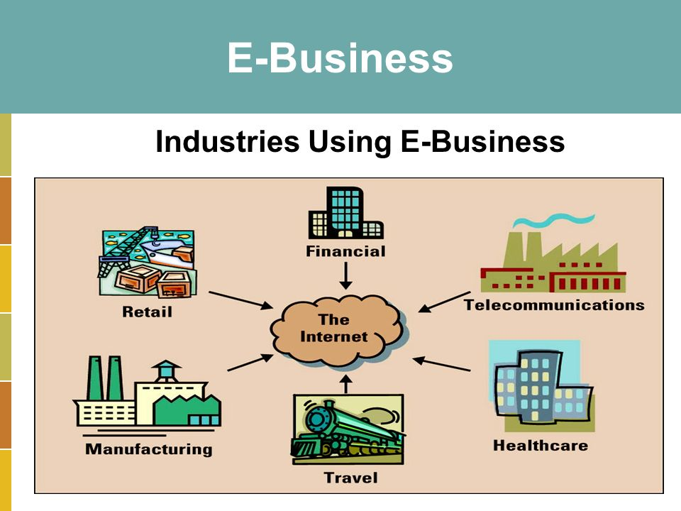 14-5 E-Business Industries Using E-Business