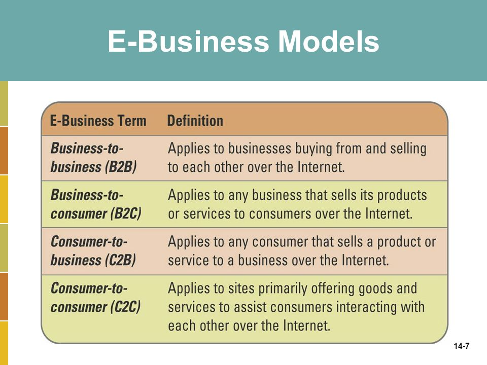14-7 E-Business Models