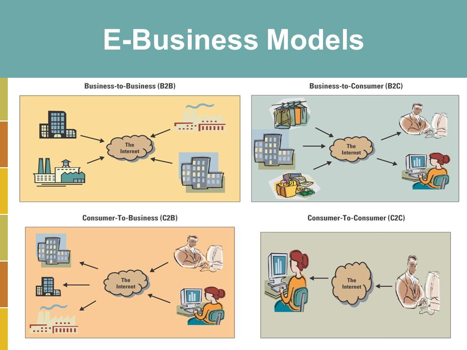 14-8 E-Business Models