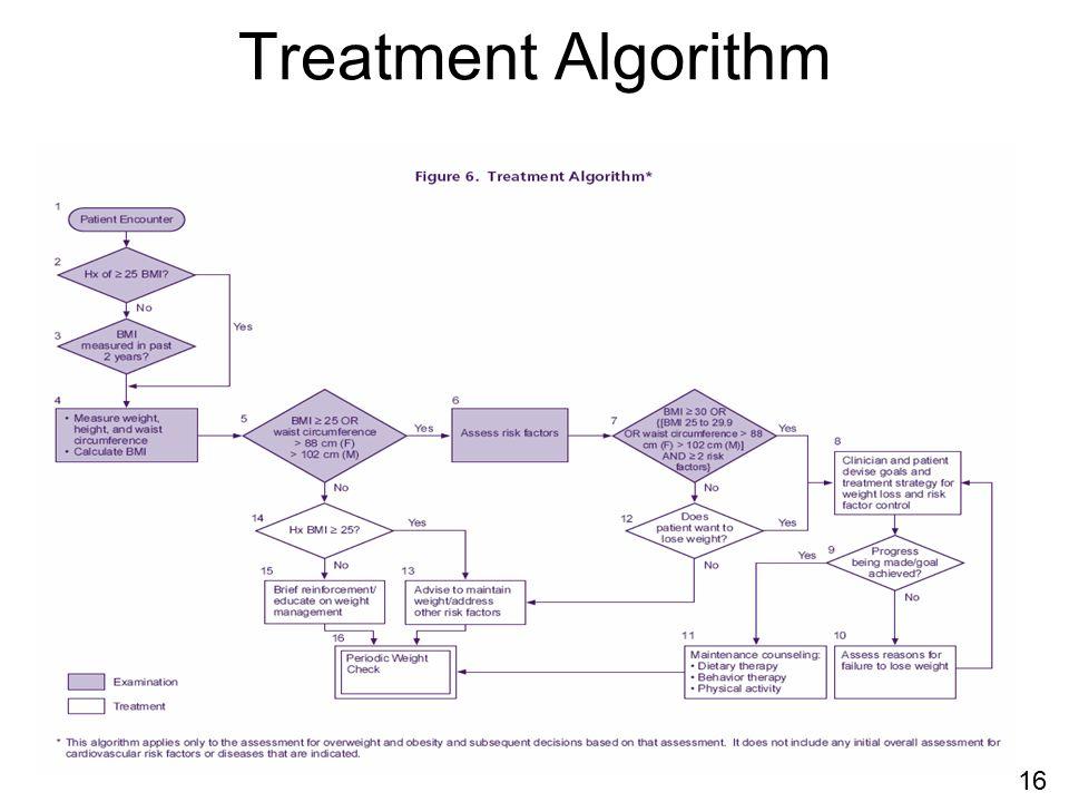 Treatment Algorithm 16