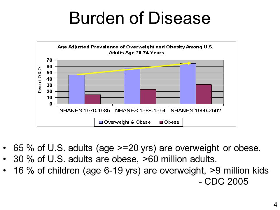 Burden of Disease 65 % of U.S. adults (age >=20 yrs) are overweight or obese.