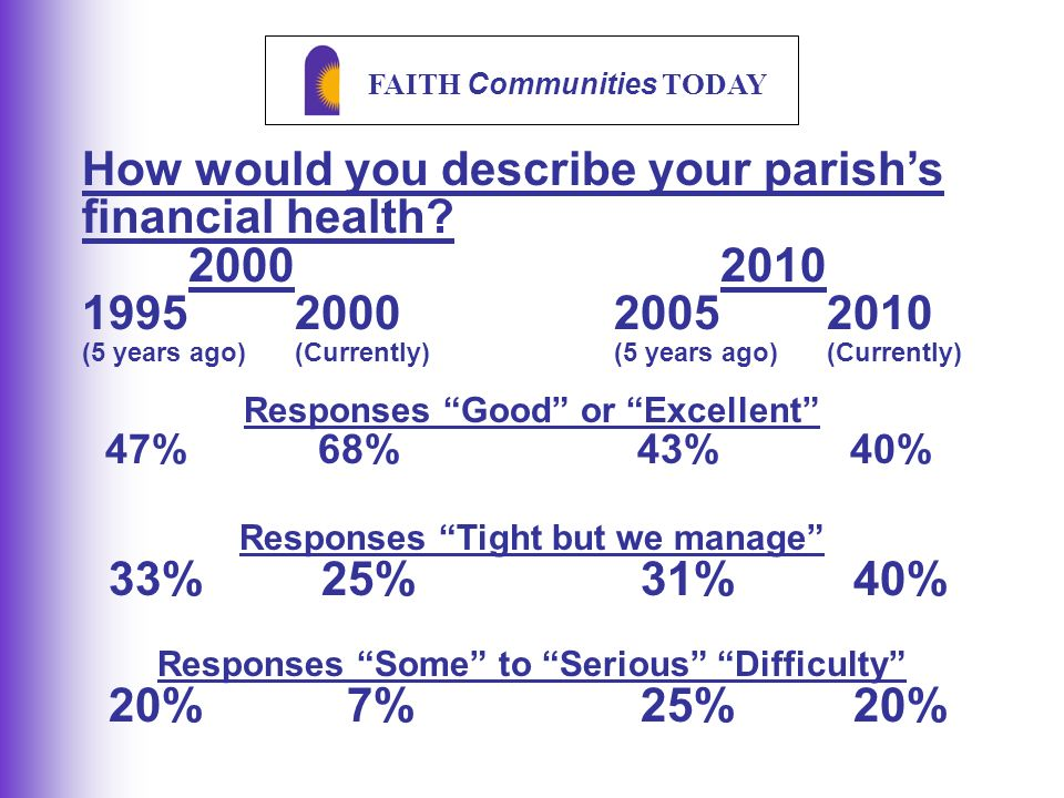 FAITH Communities TODAY How would you describe your parish's financial health.
