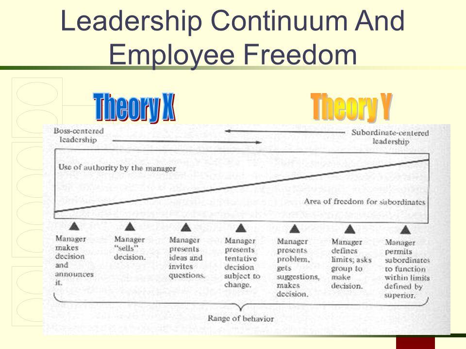 Slide 14-12 Leadership Continuum And Employee Freedom