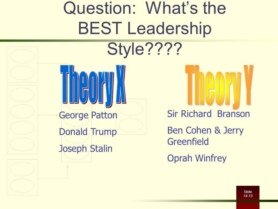 Slide 14-13 Question: What's the BEST Leadership Style???? George Patton Donald Trump Joseph Stalin Sir Richard Branson Ben Cohen & Jerry Greenfield O