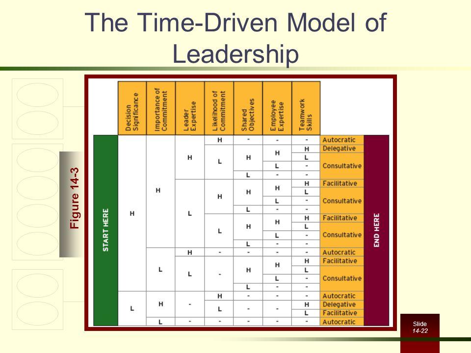 Slide 14-22 The Time-Driven Model of Leadership Figure 14-3