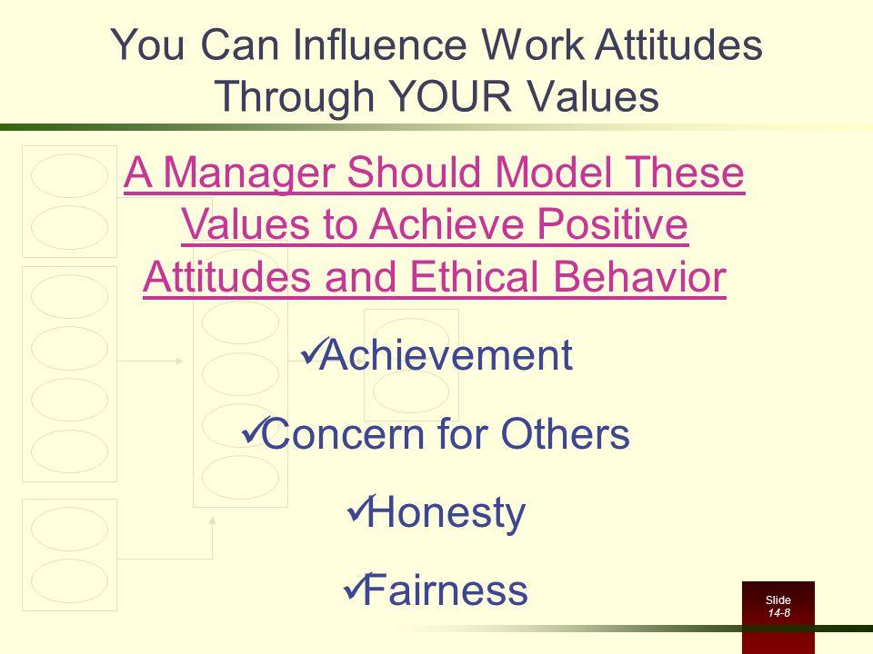 Slide 14-8 You Can Influence Work Attitudes Through YOUR Values A Manager Should Model These Values to Achieve Positive Attitudes and Ethical Behavior