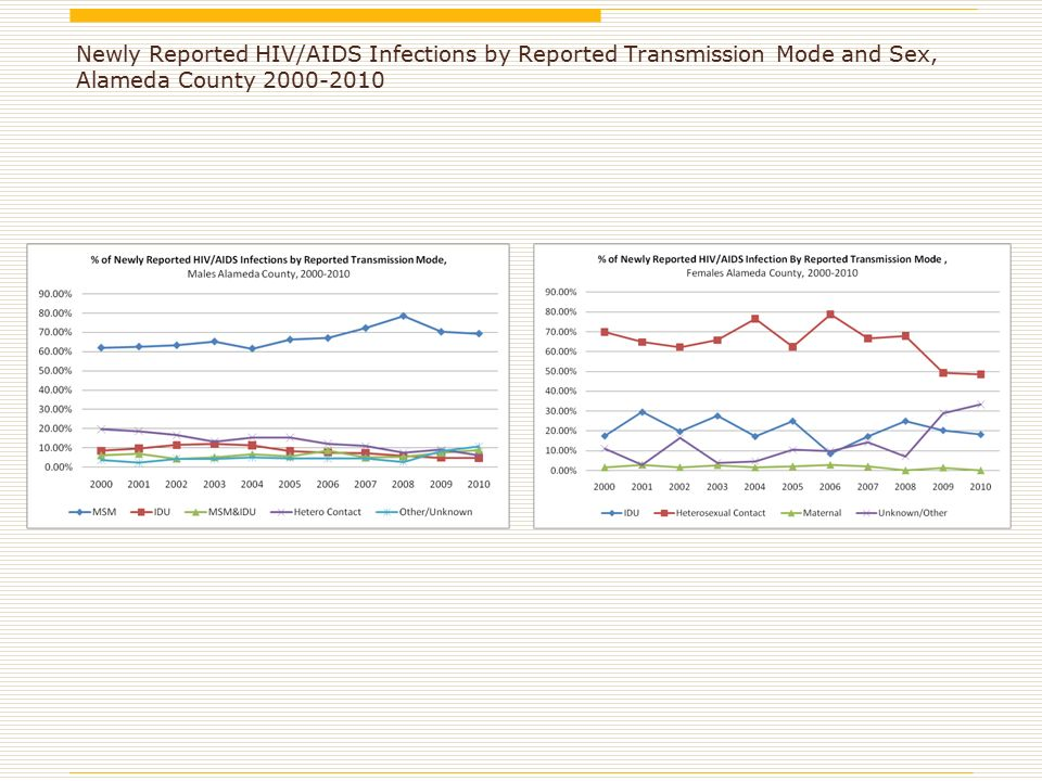 Newly Reported HIV/AIDS Infections by Reported Transmission Mode and Sex, Alameda County