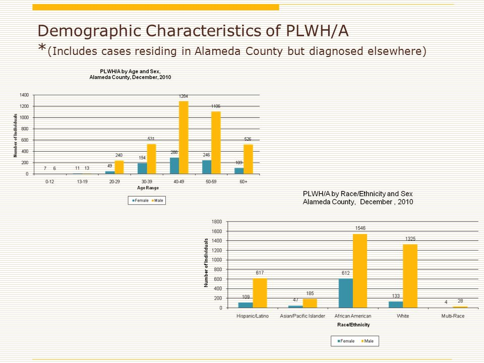 Demographic Characteristics of PLWH/A * (Includes cases residing in Alameda County but diagnosed elsewhere)