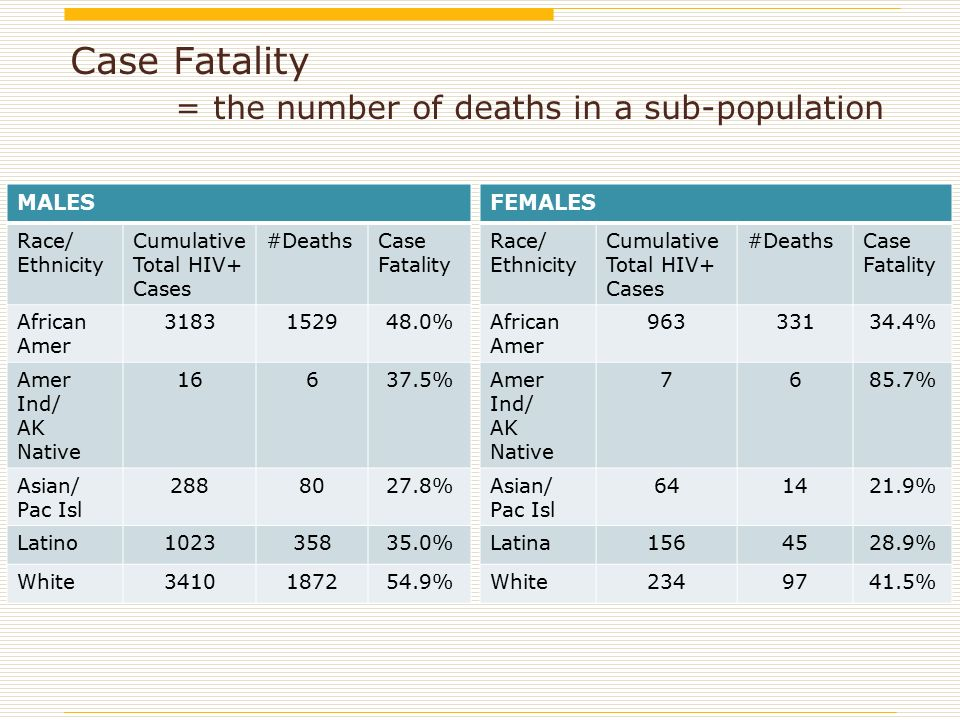 Case Fatality = the number of deaths in a sub-population MALES Race/ Ethnicity Cumulative Total HIV+ Cases #DeathsCase Fatality African Amer % Amer Ind/ AK Native % Asian/ Pac Isl % Latino % White % FEMALES Race/ Ethnicity Cumulative Total HIV+ Cases #DeathsCase Fatality African Amer % Amer Ind/ AK Native % Asian/ Pac Isl % Latina % White %