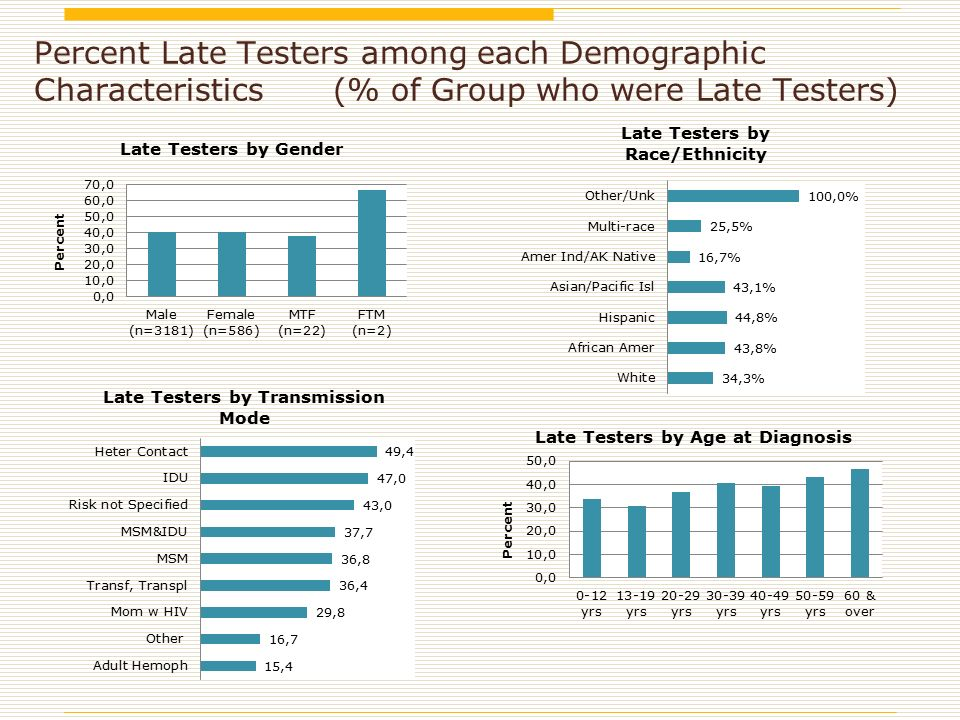 Percent Late Testers among each Demographic Characteristics (% of Group who were Late Testers)