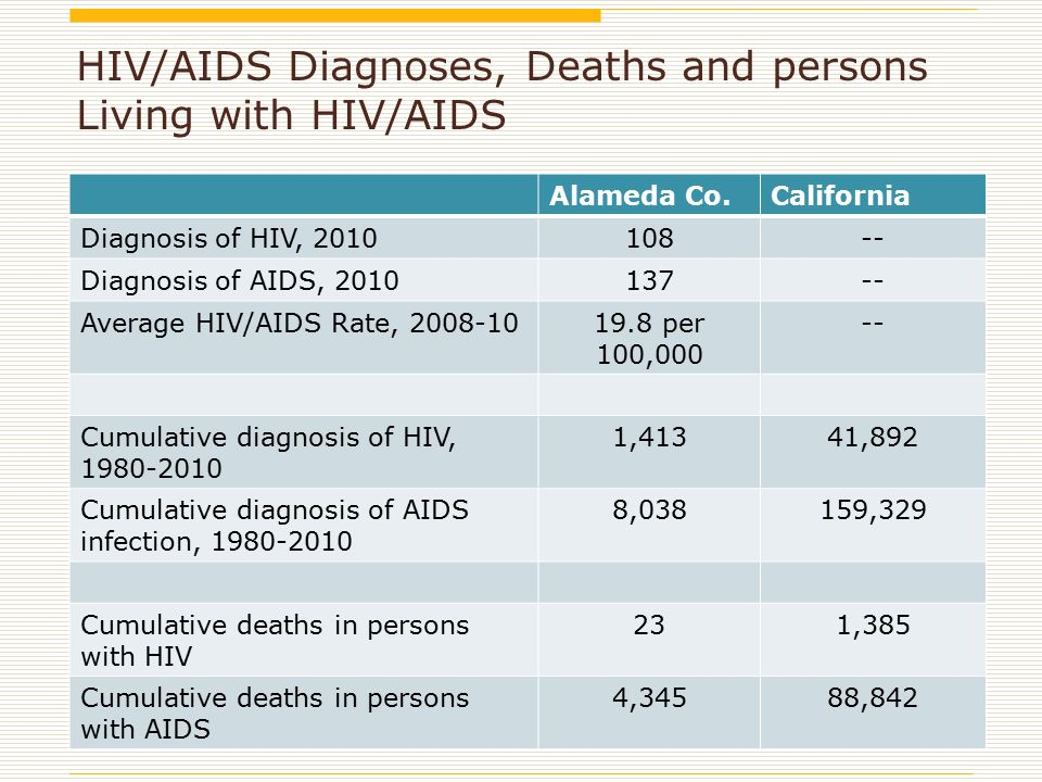 HIV/AIDS Diagnoses, Deaths and persons Living with HIV/AIDS Alameda Co.California Diagnosis of HIV, Diagnosis of AIDS, Average HIV/AIDS Rate, per 100, Cumulative diagnosis of HIV, ,41341,892 Cumulative diagnosis of AIDS infection, ,038159,329 Cumulative deaths in persons with HIV 231,385 Cumulative deaths in persons with AIDS 4,34588,842