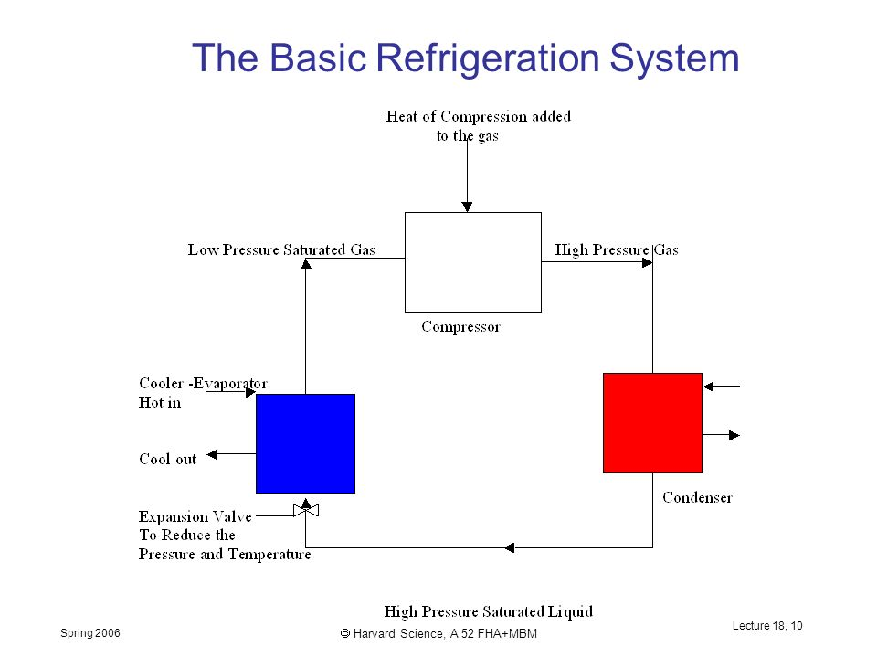 Spring 2006  Harvard Science, A 52 FHA+MBM Lecture 18, 10 The Basic Refrigeration System