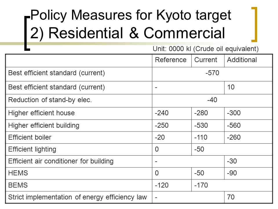 Policy Measures for Kyoto target 2) Residential & Commercial ReferenceCurrentAdditional Best efficient standard (current)-570 Best efficient standard (current)-10 Reduction of stand-by elec.-40 Higher efficient house Higher efficient building Efficient boiler Efficient lighting0-50 Efficient air conditioner for building--30 HEMS BEMS Strict implementation of energy efficiency law-70 Unit: 0000 kl (Crude oil equivalent)