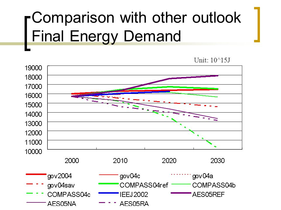 Comparison with other outlook Final Energy Demand Unit: 10^15J