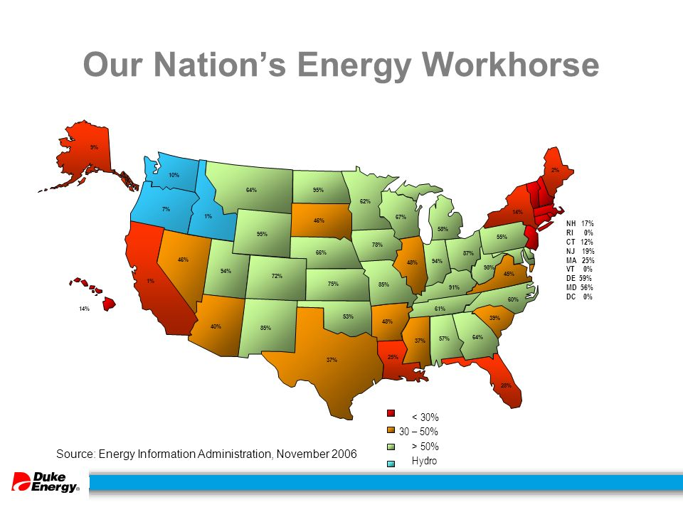 Our Nation's Energy Workhorse 28% 64% 95% 10% 66% 95% 72% 7% 75% 85% 46% 1% 94% 46% 37% 78% 62% 53% 85% 48% 40% 67% 48% 25% 58% 94% 2% 14% 37% 57% 64% 39% 91% 45% 55% 98% 60% 61% 1% 14% NH 17% RI 0% CT 12% NJ 19% MA 25% VT 0% DE 59% MD 56% DC 0% < 30% 30 – 50% > 50% Hydro Source: Energy Information Administration, November % 87%