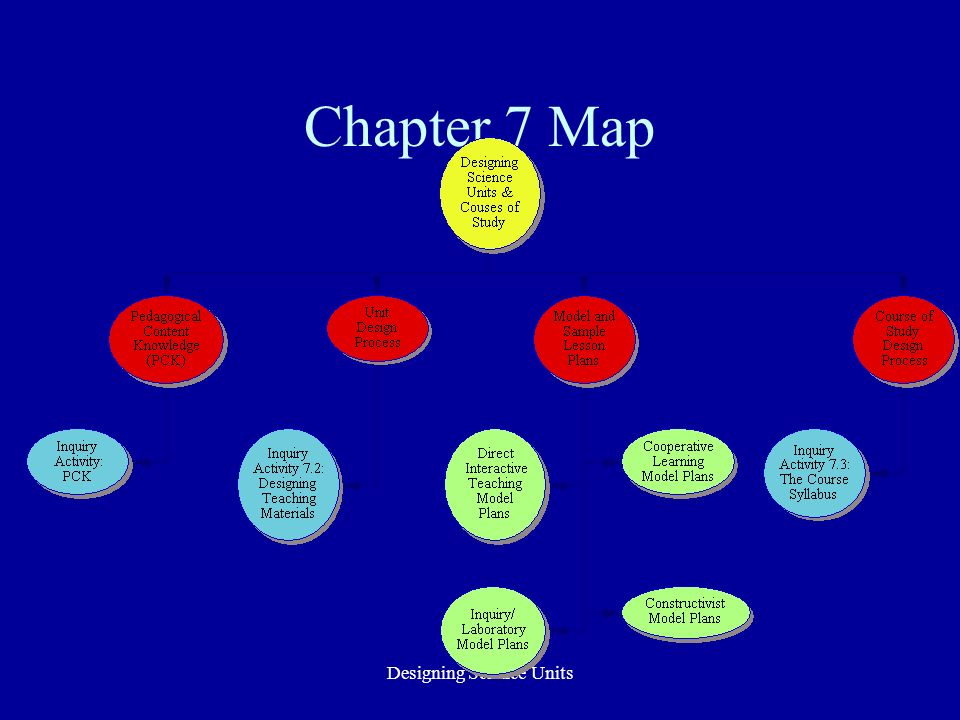 Designing Science Units Design Step 6: Develop a Concept Map of the Unit Use the ideas developed by Novak and Gowin (p.