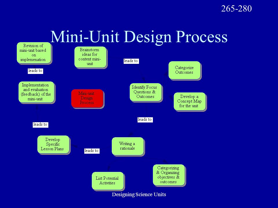 Designing Science Units Design Step 9: List Potential Activities Now that you have a framework for your mini-unit, you can do some exploring of science activities (use online and print resources), and then brainstorm with peers a list of potential activities.
