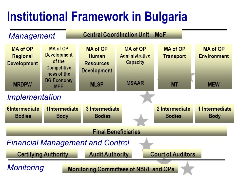 6Intermediate Bodies 1Intermediate Body 2 Intermediate Bodies Final Beneficiaries MA of OP Regional Development MRDPW MA of OP Development of the Competitive ness of the BG Economy MEE MA of OP Human Resources Development MLSP MA of OP Administrative Capacity MSAAR MA of OP Environment MEW MA of OP Transport MT Institutional Framework in Bulgaria Management Financial Management and Control Certifying Authority Audit Authority Court of Auditors 1 Intermediate Body 3 Intermediate Bodies Implementation Monitoring Central Coordination Unit – MoF Monitoring Committees of NSRF and OPs