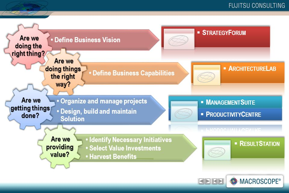 Define Business Vision Identify Necessary Initiatives Select Value Investments Harvest Benefits Define Business Capabilities Organize and manage projects Design, build and maintain Solution
