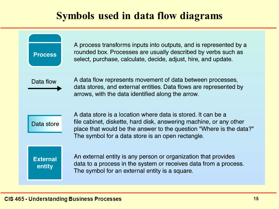 cis understanding business processes  understanding business    cis   understanding business processes  symbols used in data flow diagrams