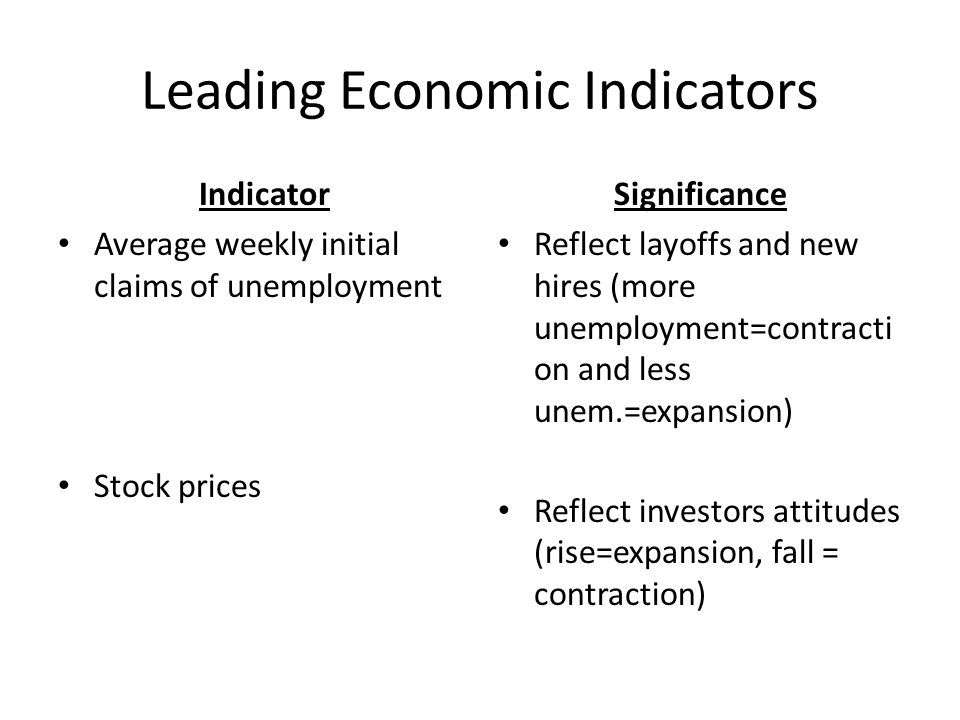 Leading Economic Indicators Indicator Average weekly initial claims of unemployment Stock prices Significance Reflect layoffs and new hires (more unemployment=contracti on and less unem.=expansion) Reflect investors attitudes (rise=expansion, fall = contraction)