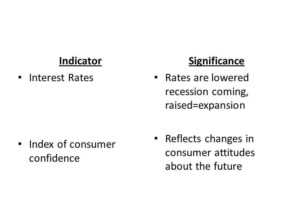 Indicator Interest Rates Index of consumer confidence Significance Rates are lowered recession coming, raised=expansion Reflects changes in consumer attitudes about the future