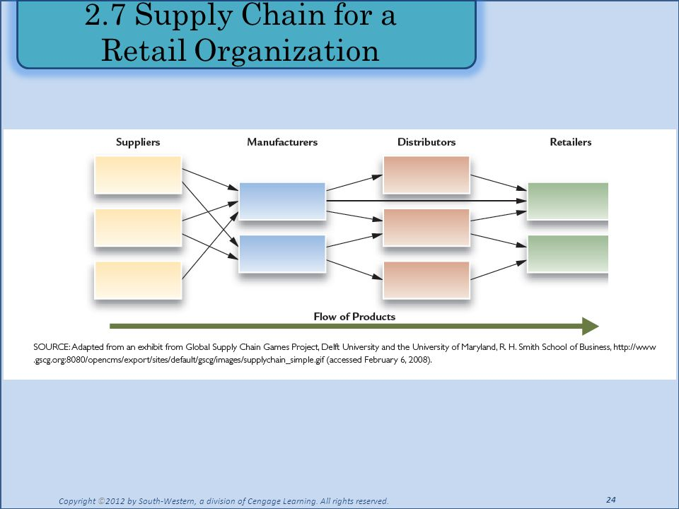 2.7 Supply Chain for a Retail Organization Copyright ©2012 by South-Western, a division of Cengage Learning. All rights reserved. 24