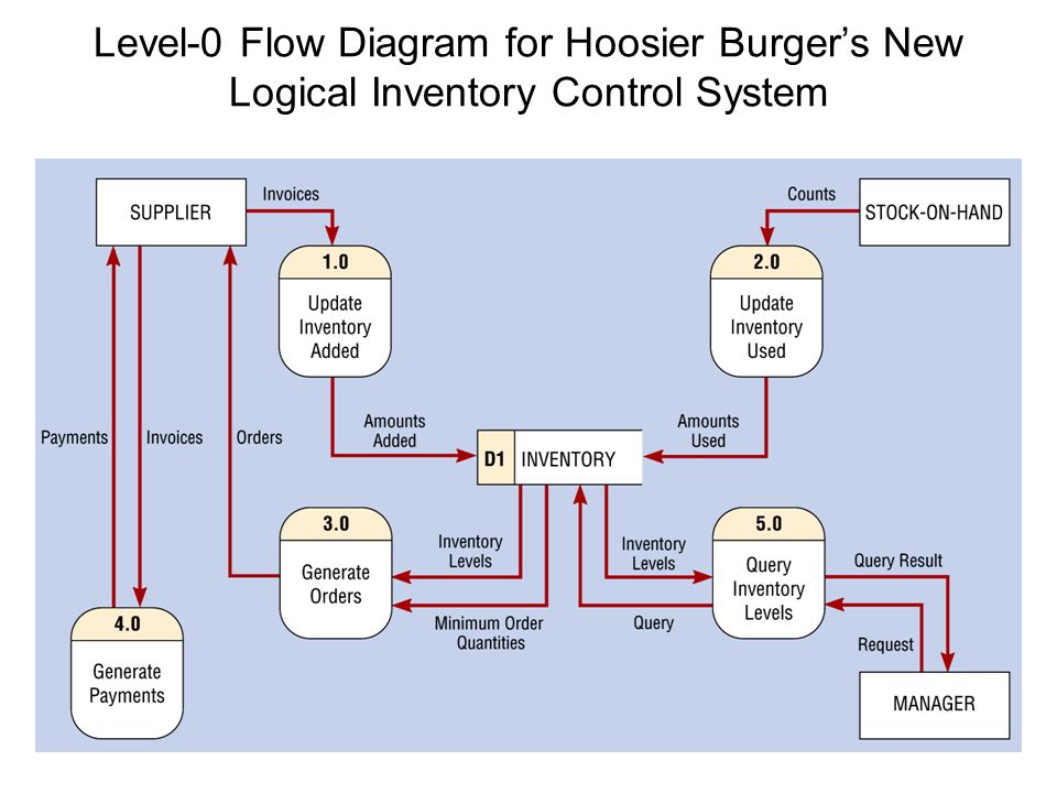 software engineering data flow diagrams using data flow diagrams    level  data flow diagram for hoosier burger    s current logical inventory control system