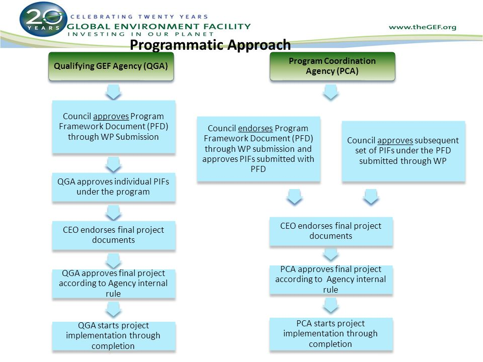 Programmatic Approach Qualifying GEF Agency (QGA) QGA approves individual PIFs under the program Program Coordination Agency (PCA) CEO endorses final project documents CEO endorses final project documents QGA approves final project according to Agency internal rule QGA starts project implementation through completion Council endorses Program Framework Document (PFD) through WP submission and approves PIFs submitted with PFD Council approves Program Framework Document (PFD) through WP Submission Council approves subsequent set of PIFs under the PFD submitted through WP CEO endorses final project documents PCA approves final project according to Agency internal rule PCA starts project implementation through completion