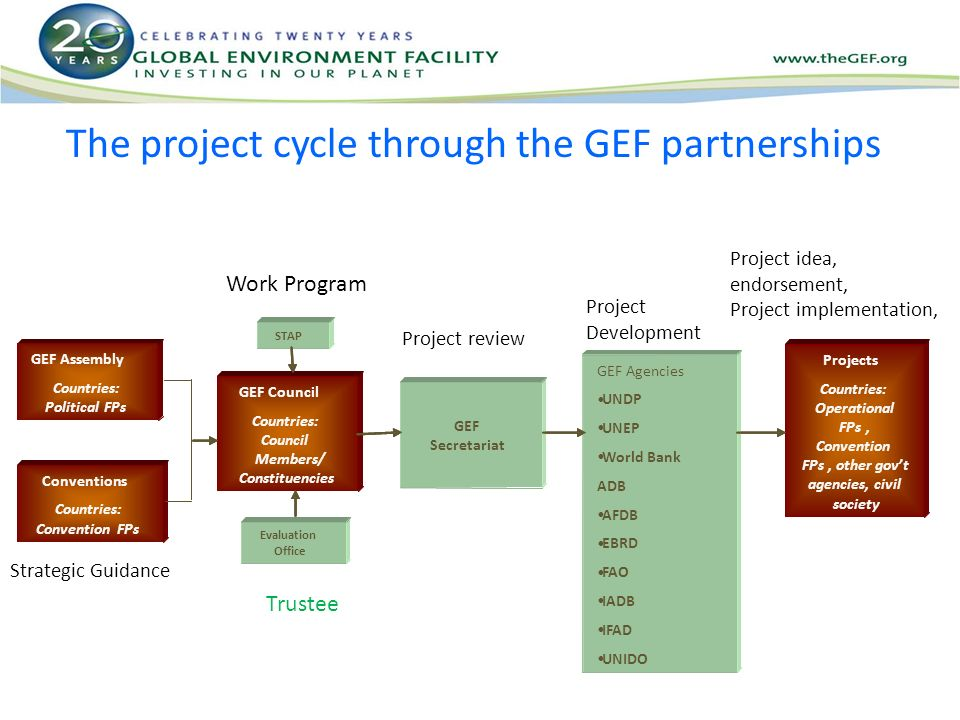 The project cycle through the GEF partnerships Trustee Project review Project Development Project idea, endorsement, Project implementation, Work Program Strategic Guidance