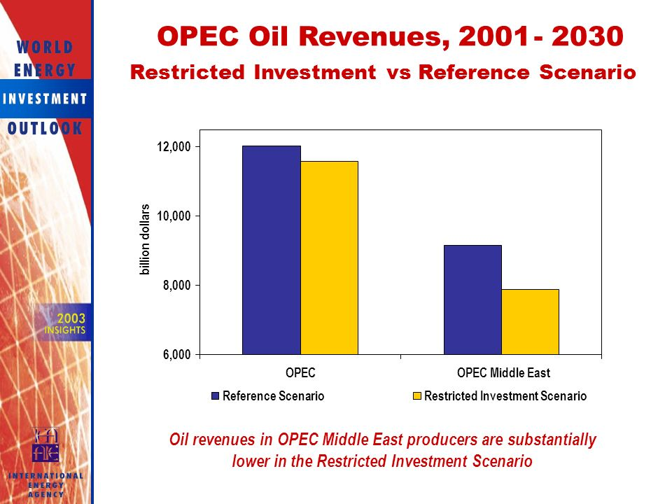 OPEC Oil Revenues, Restricted InvestmentvsReference Scenario 6,000 8,000 10,000 12,000 OPECOPEC Middle East billion dollars Reference ScenarioRestricted Investment Scenario Oil revenues in OPEC Middle East producers are substantially lower in the Restricted Investment Scenario