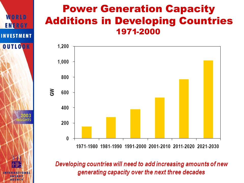 ,000 1, GW Power Generation Capacity Additions in Developing Countries Developing countries will need to add increasing amounts of new generating capacity over the next three decades