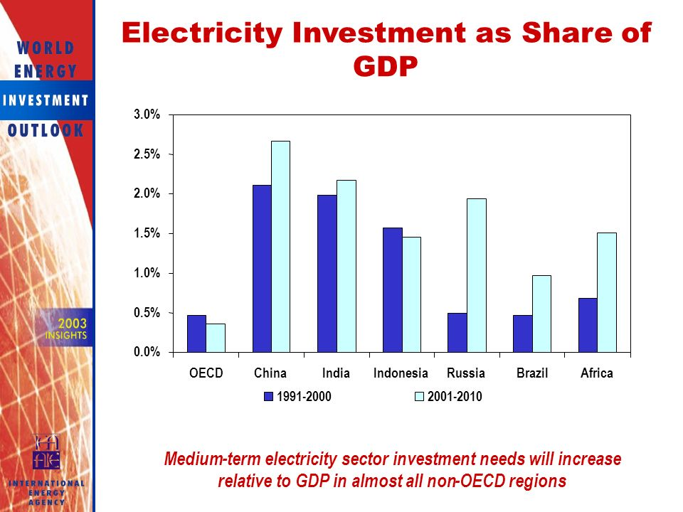 Electricity Investment as Share of GDP 0.0% 0.5% 1.0% 1.5% 2.0% 2.5% 3.0% OECDChinaIndiaIndonesiaRussiaBrazilAfrica Medium-term electricity sector investment needs will increase relative to GDP in almost all non-OECD regions