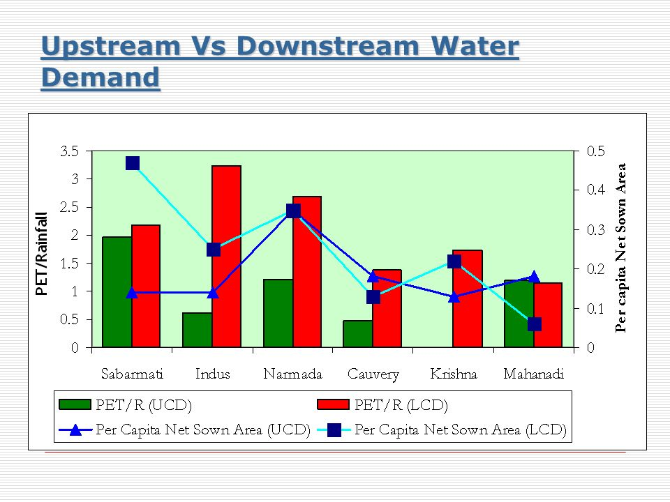 Upstream Vs Downstream Water Demand Upstream Vs Downstream Water Demand