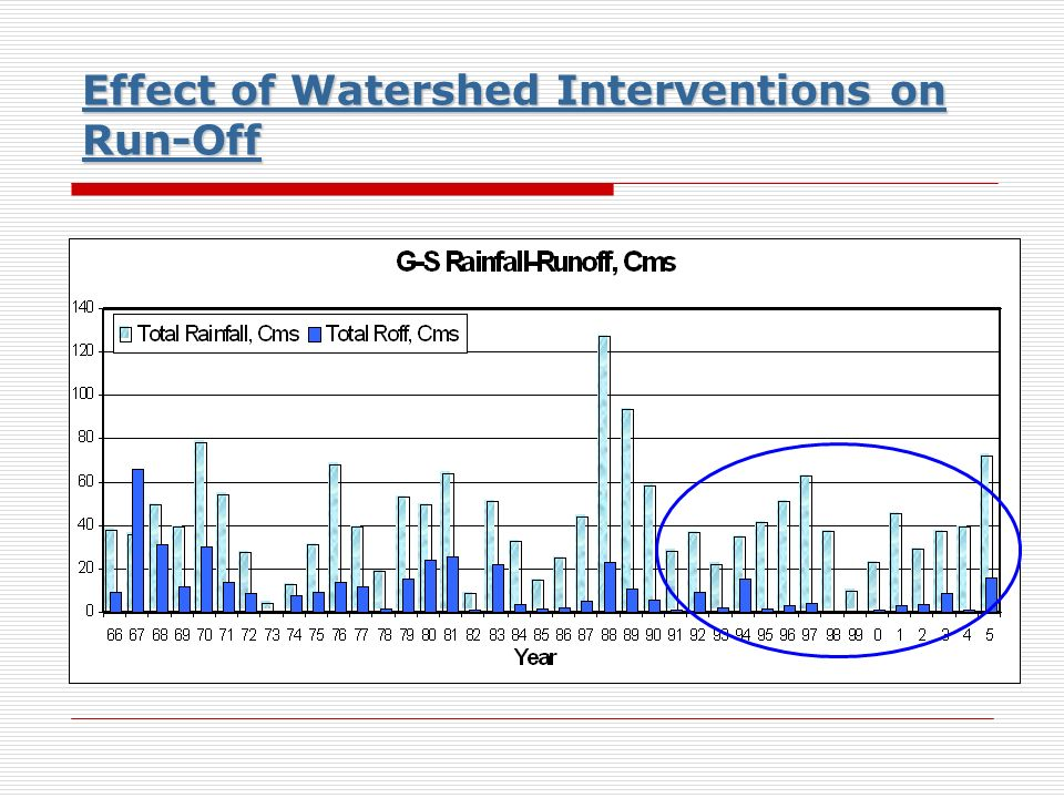 Effect of Watershed Interventions on Run-Off Effect of Watershed Interventions on Run-Off