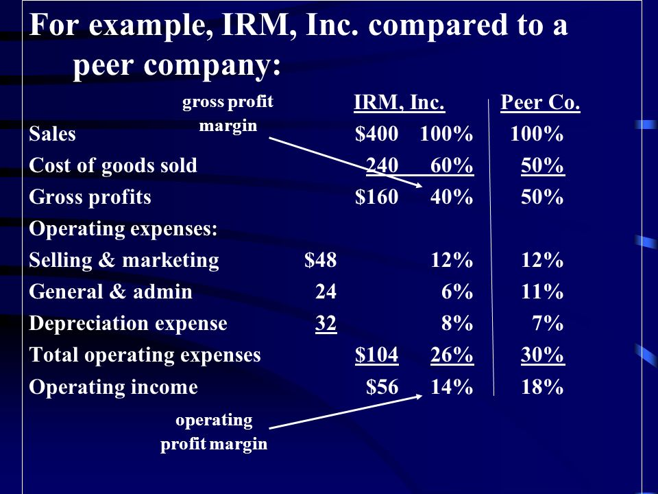 For example, IRM, Inc. compared to a peer company: IRM, Inc.