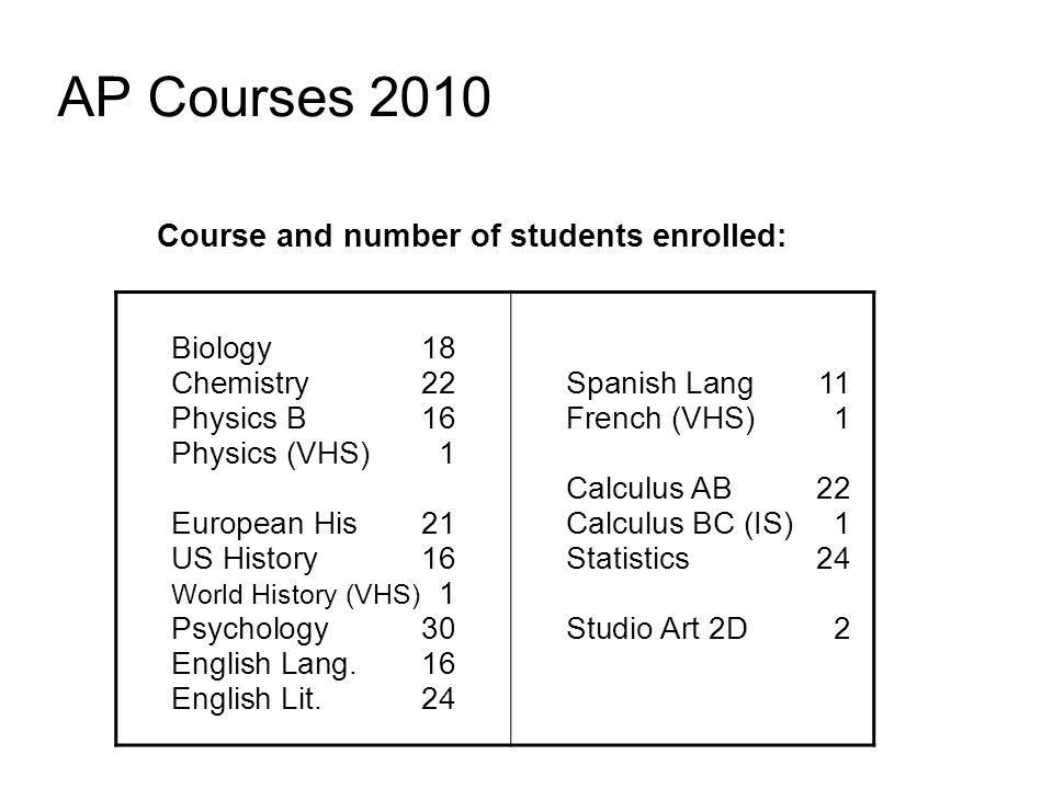 AP Courses 2010 Course and number of students enrolled: Biology18 Chemistry22 Physics B16 Physics (VHS)1 European His21 US History 16 World History (VHS) 1 Psychology 30 English Lang.