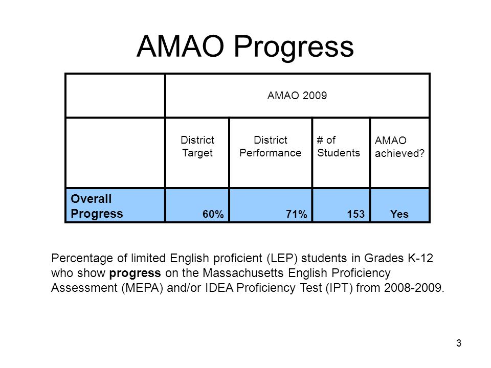 3 AMAO Progress AMAO 2009 District Target District Performance # of Students AMAO achieved.