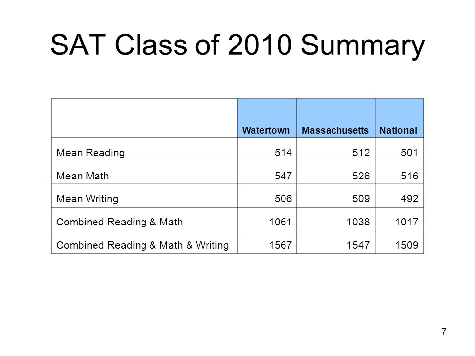 7 SAT Class of 2010 Summary WatertownMassachusettsNational Mean Reading Mean Math Mean Writing Combined Reading & Math Combined Reading & Math & Writing